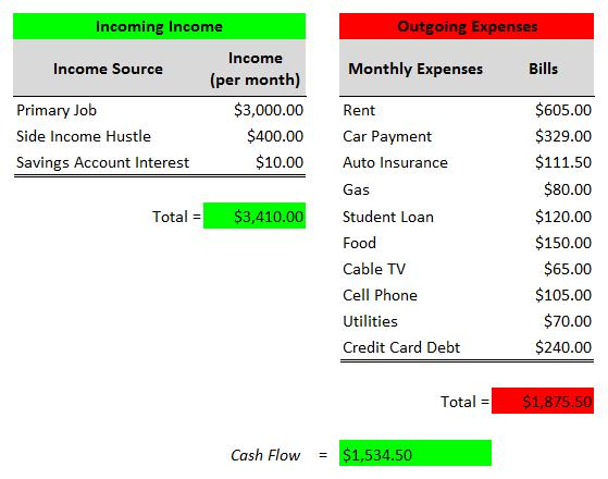 personal cash flow spreadsheet template